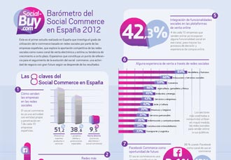 Barometro-SocialBuy