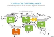 confianza-consumo