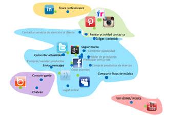 Redes-Sociales-mapa