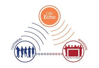 GfK-Echo