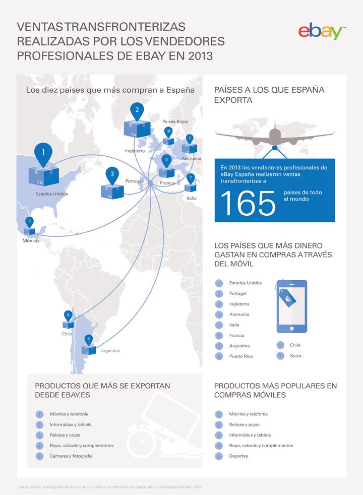 Infografía-exportaciones-eB