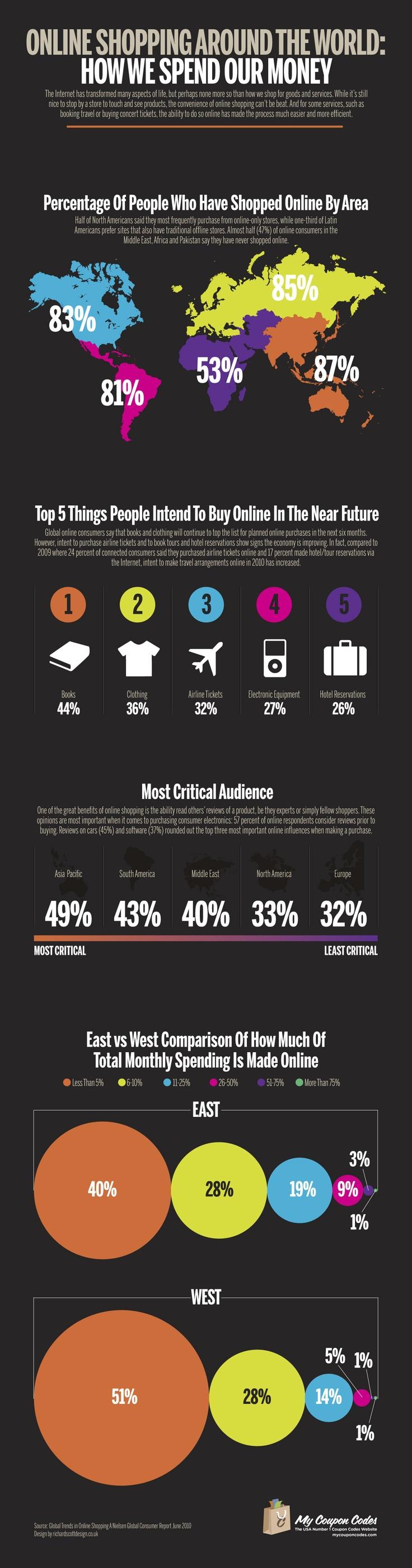 online shopping around the world