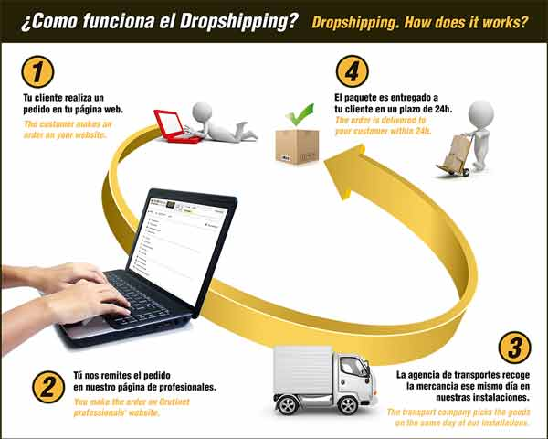 dropshippinggrutinet_md