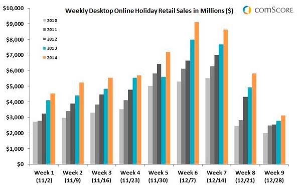comScore-Holidays2014