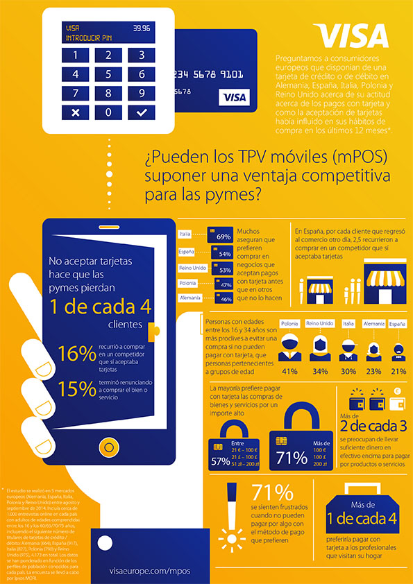 infografía de los beneficios de la terminal bancaria TPV
