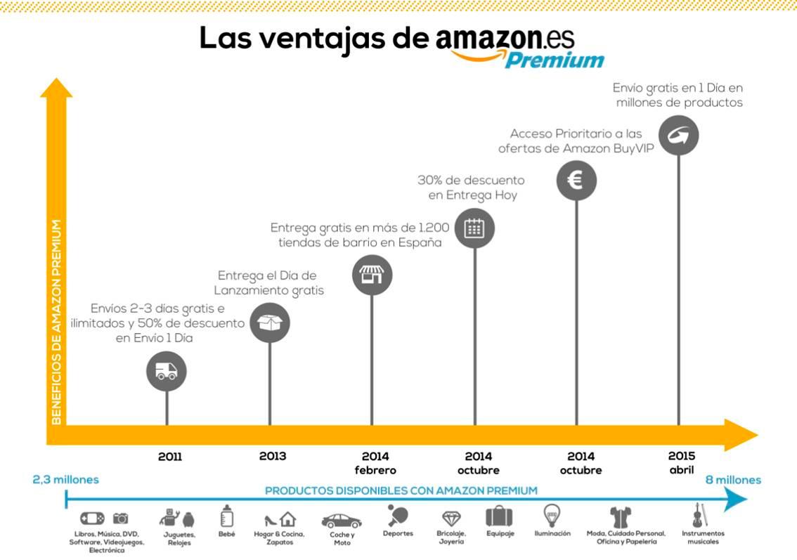 Amazon acelera los envíos en España: los clientes Premium