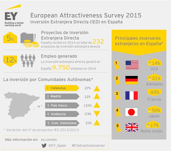 Infografia-EY-inversion