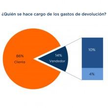grafica_devoluciones_md