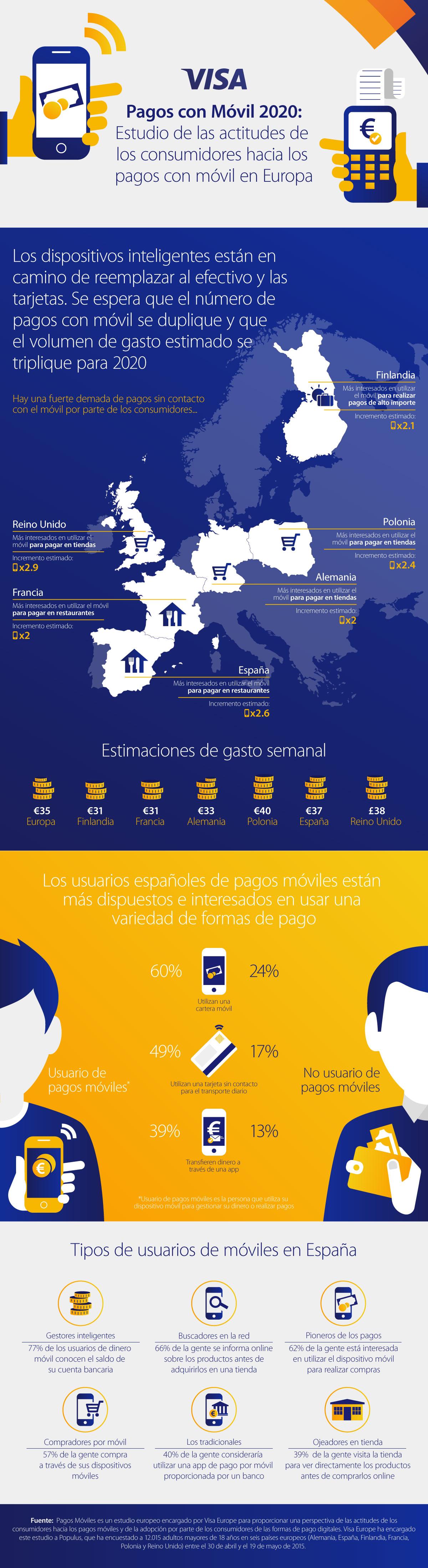 Infografía-Visa-Encuesta-Pagos-Móviles-en-España