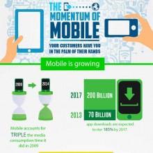 Mobile-Momentum