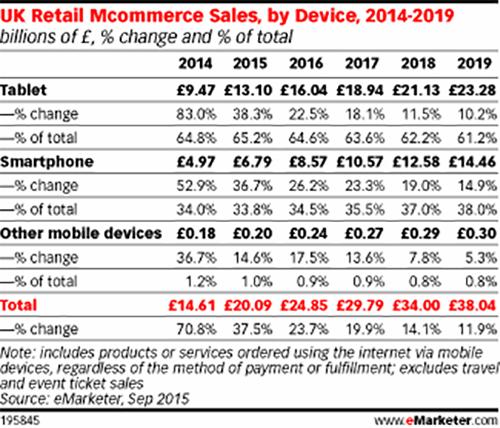 eMarketer-mCommerce-UK