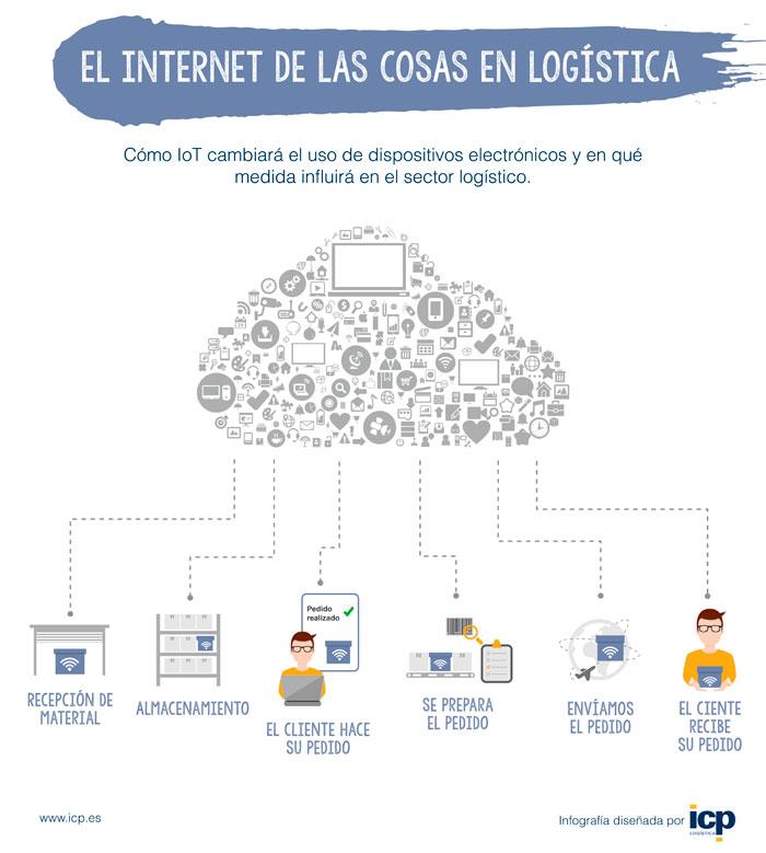 internetofthingsInfografia