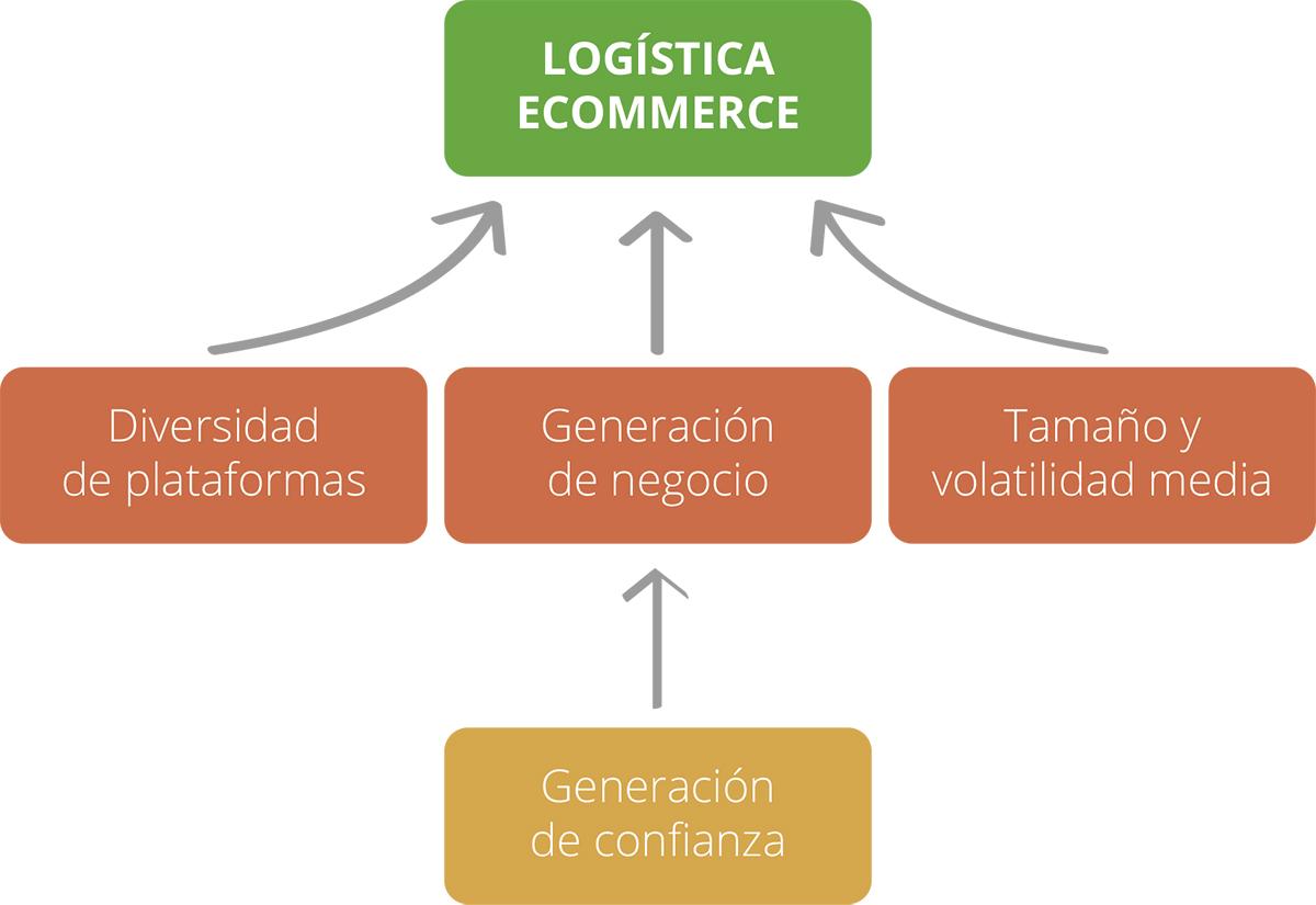 servicio-transporte-ecommerce-multiplataforma-multioperador-universal