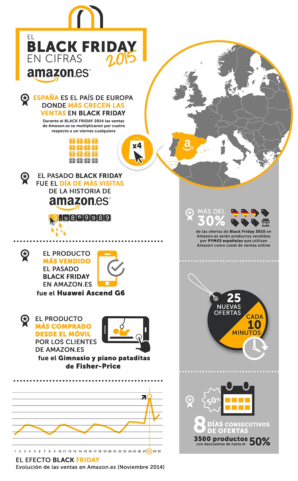 Amazon-Black-Friday-Infografia