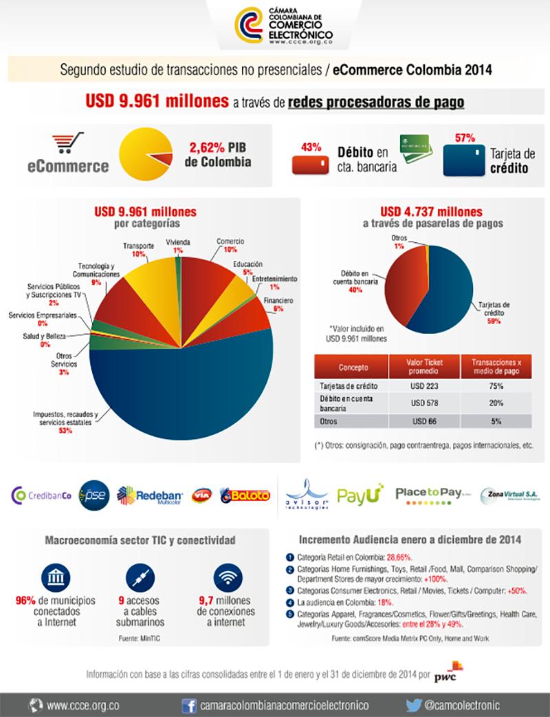 Infografia-Ecommerce-Colombia