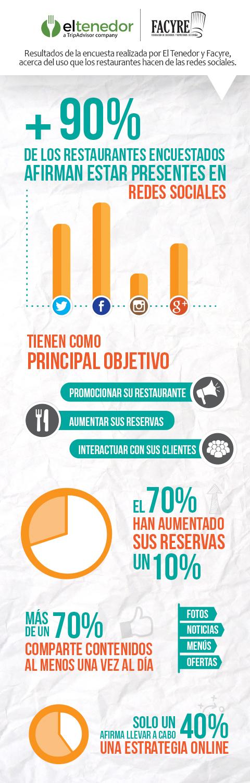 infografiěa-el-tenedor_md