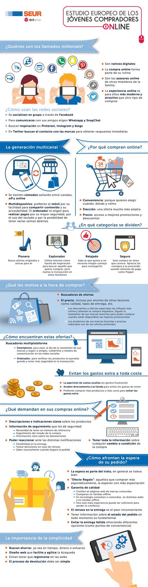 SEUR-infografía-compras-online