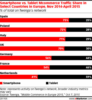 eMarketer-mobile-oct15a