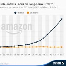 Amazon-Statista