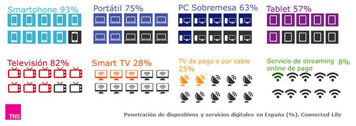 penetracion_dispositivos_md