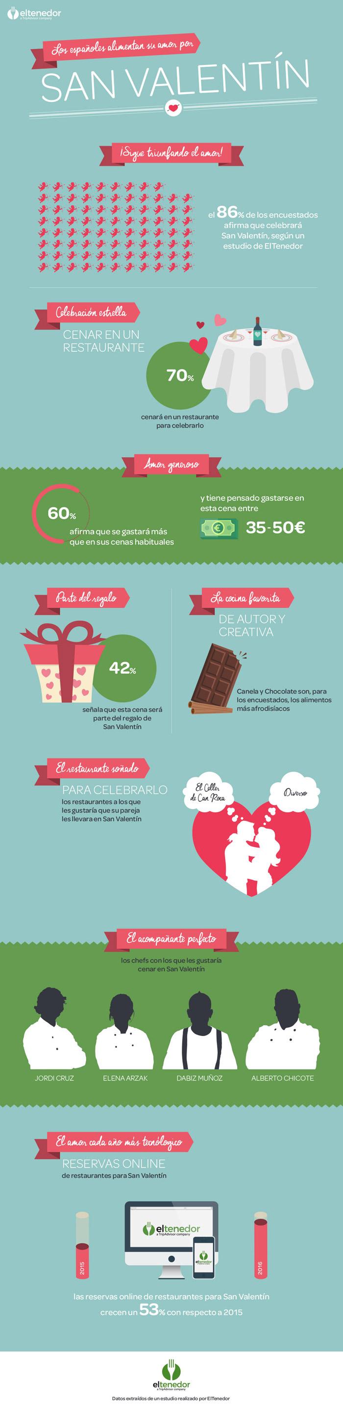 ElTenedor-SanValentin-Infografia_md