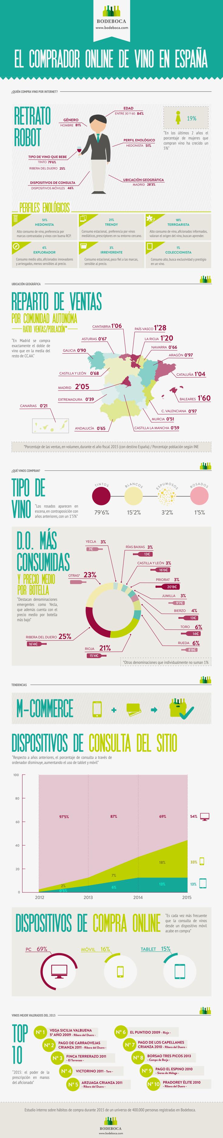 Infografia-Bodeboca-comprador-online-vino
