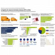 infografialogisticaalemania_md