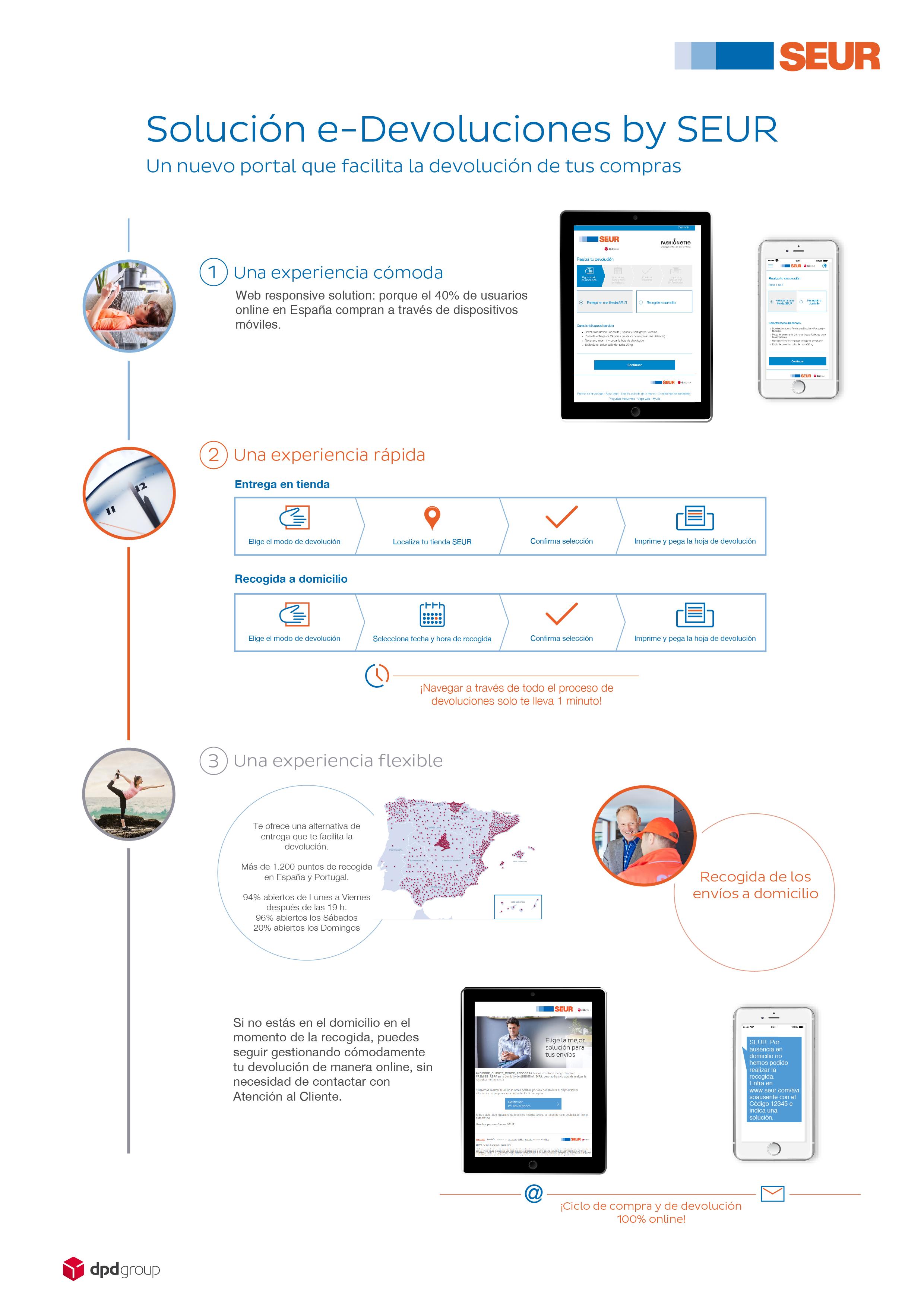 Infografía E-commerce devoluciones