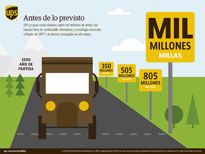 Infografía-sostenibilidad