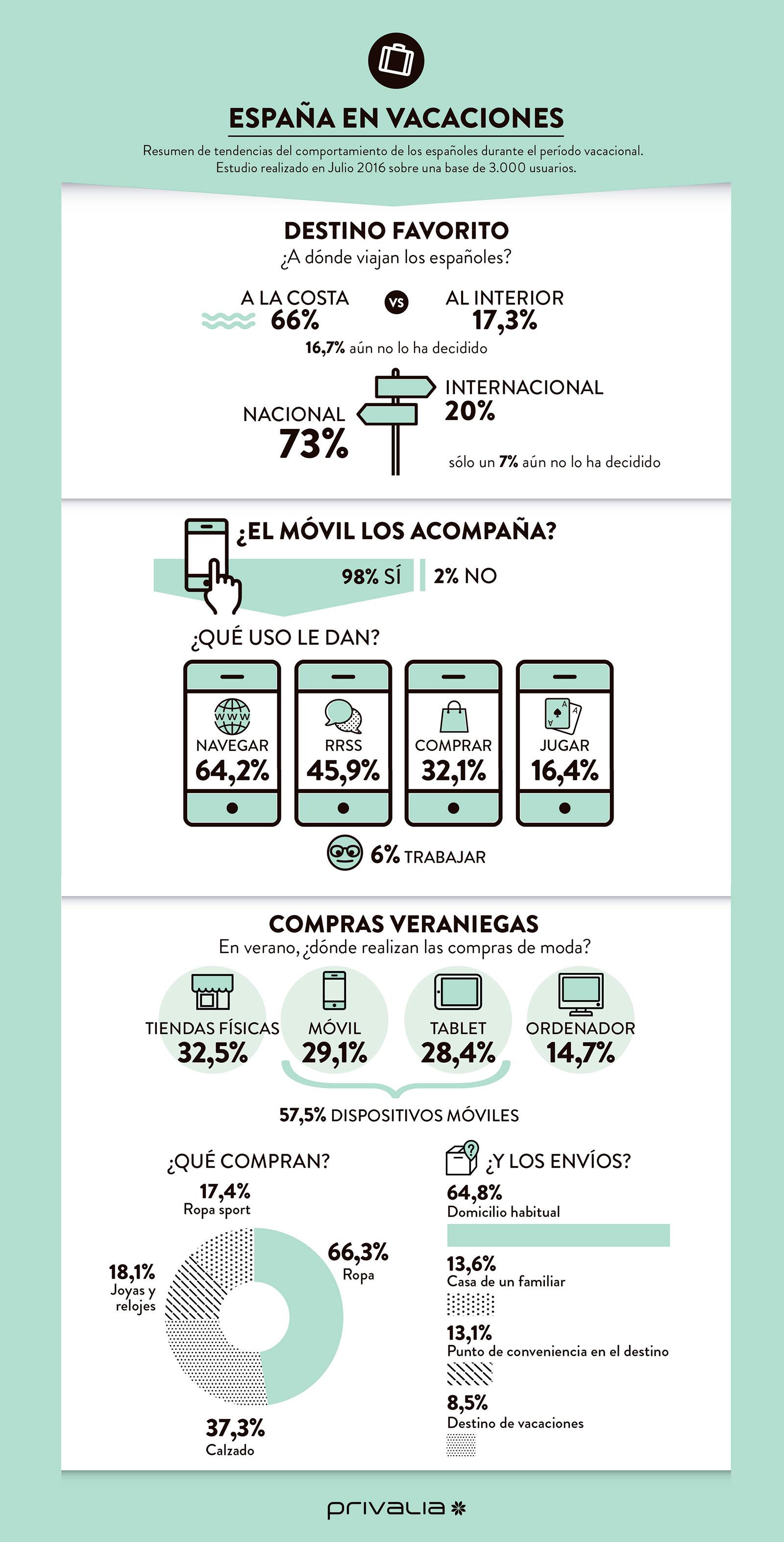 Infografia-Privalia-verano