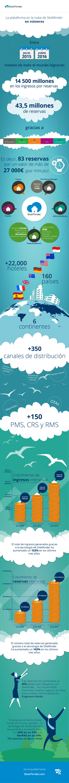 SiteMinder 2016 customer infographic_ES