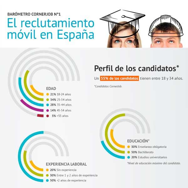cornerjobrecruitment_md