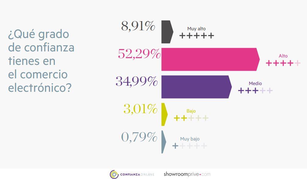 ii-estudio-confianza-online_grafico-3