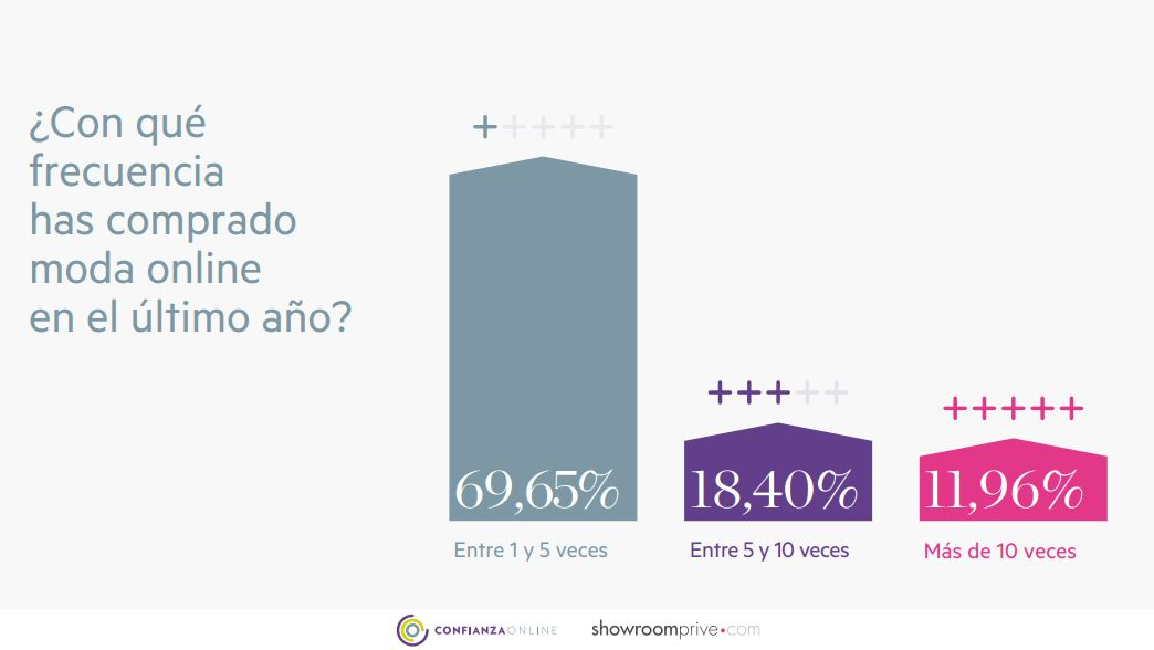 ii-estudio-confianza-online_grafico-4