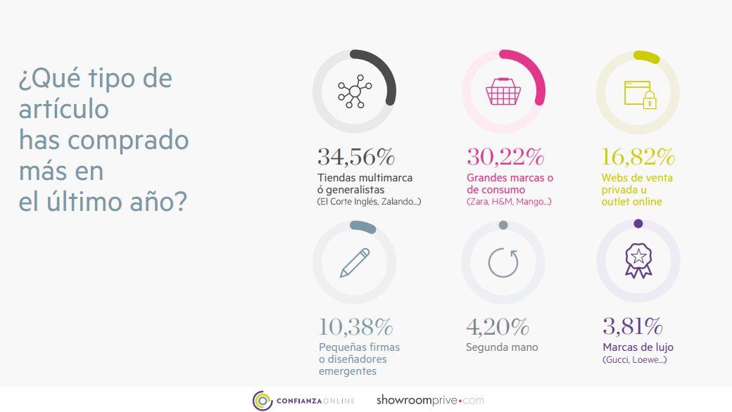 ii-estudio-confianza-online_grafico-6