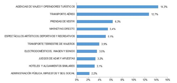 ecommercesectores
