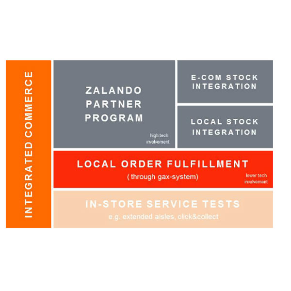 integrated_commerce_elements_zalando_md