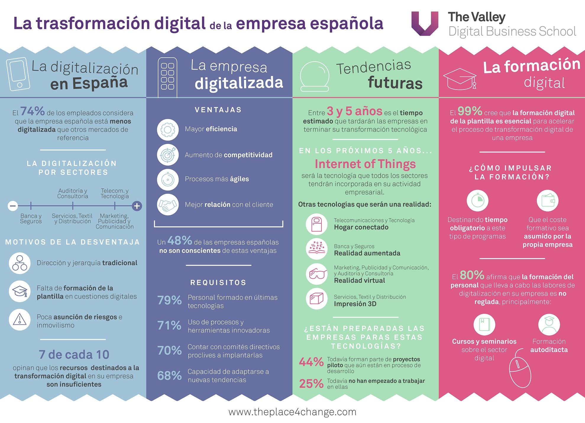 infografia-transformacion-digi-tal-en-la-empresa-espanola