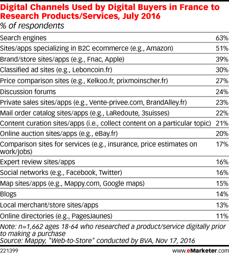 emarketer-digital-buyers