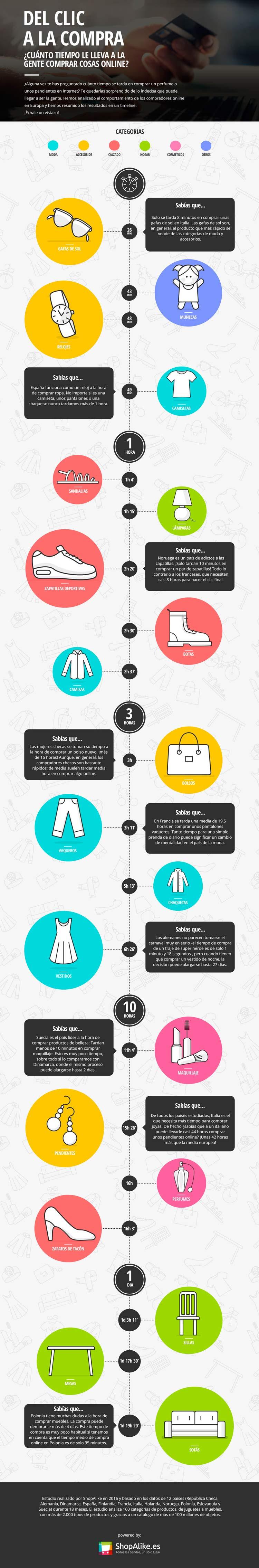 compradordigital infografia