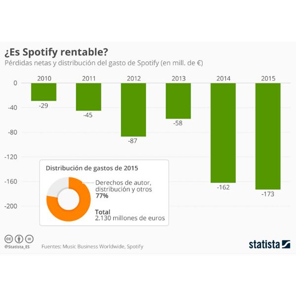 statistaSpotify_md