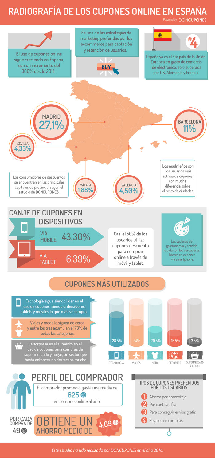 cupones_infografia_md