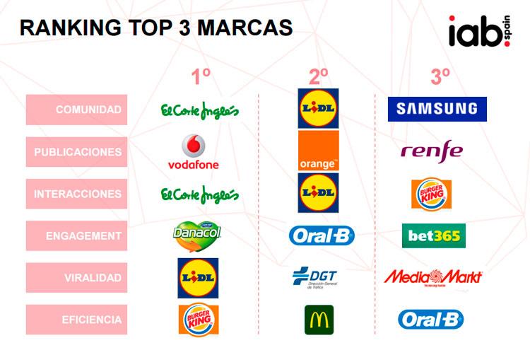 017dd59c67 En el ranking de marcas