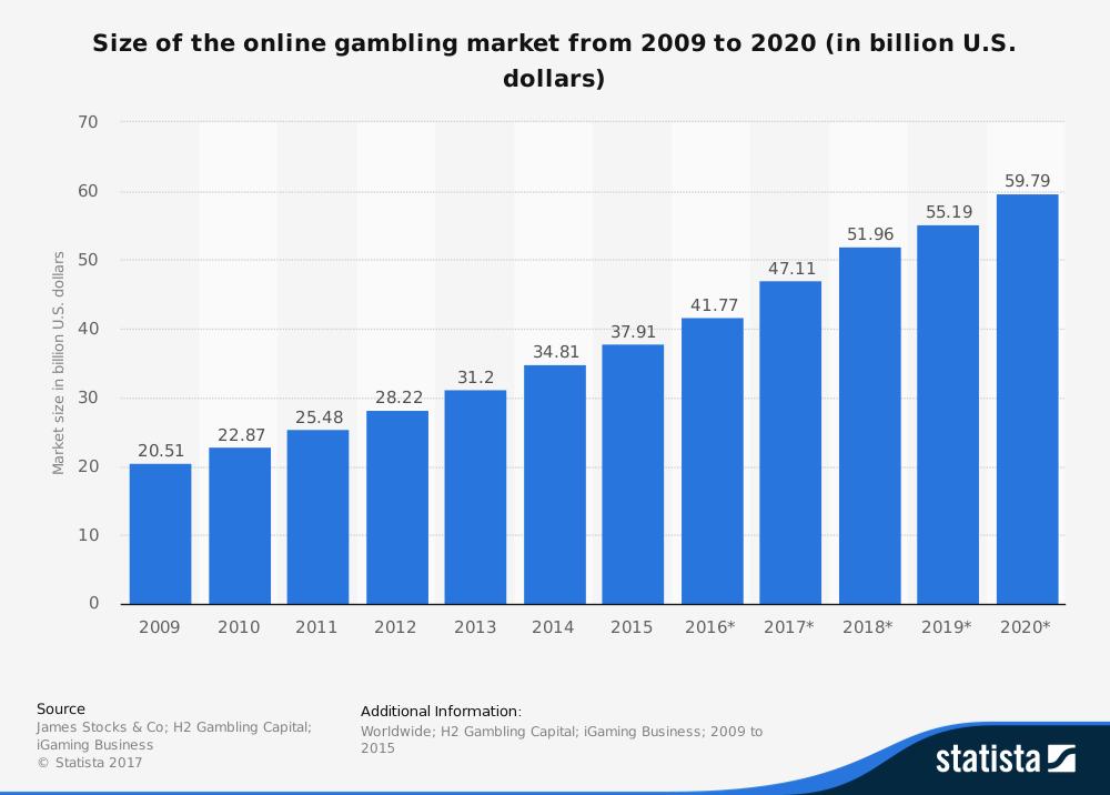 No deposit mobile casino bonus 2014