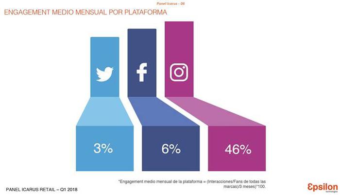 1a19beacd Todos estos datos demuestran la fuerza del Retail en redes sociales