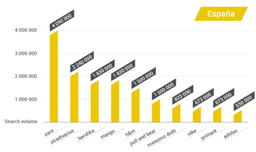 En los últimos puestos del ranking encontramos marcas como Primark y  Adidas 38ecfd1f61f